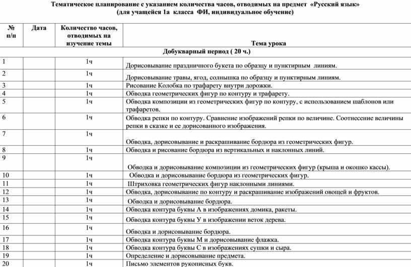 Тематическое планирование с указанием количества часов, отводимых на предмет «Русский язык» (для учащейся 1а класса
