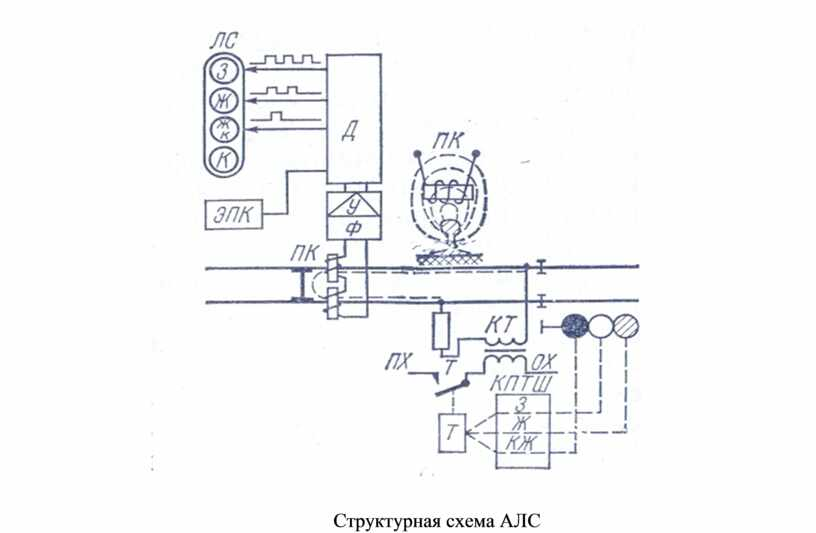 Структурная схема АЛС