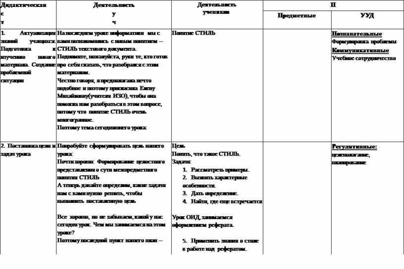 Дидактическая структура урока ( этапы урока )