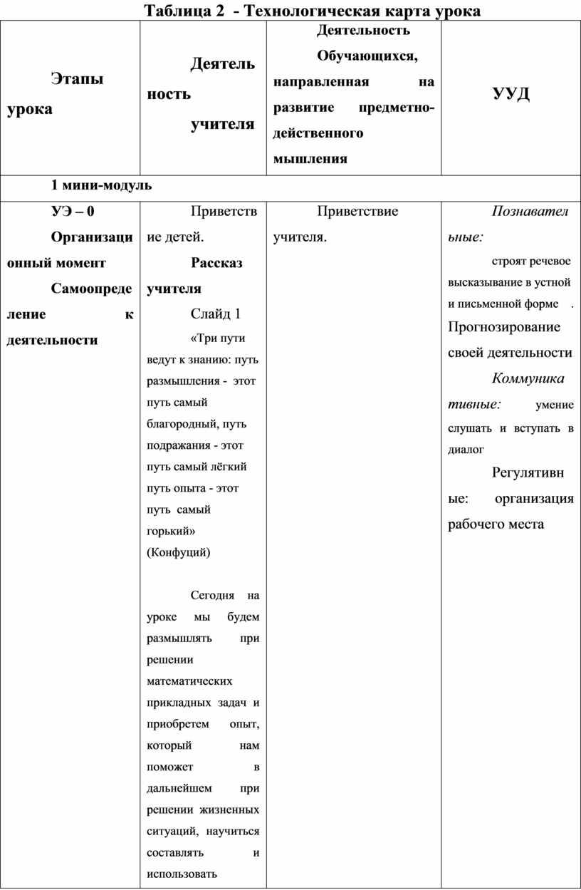 Таблица 2 - Технологическая карта урока