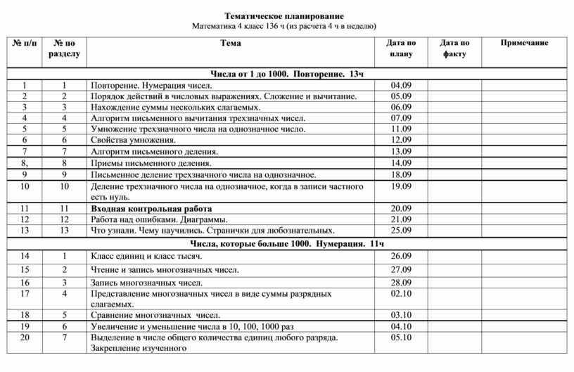 Тематическое планирование Математика 4 класс 136 ч (из расчета 4 ч в неделю) № п/п № по разделу
