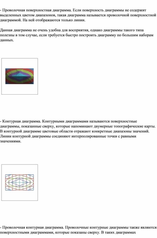 Проволочная поверхностная диаграмма