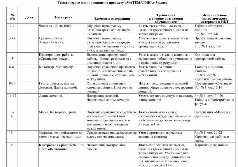 Тематическое планирование по предмету «МАТЕМАТИКА» 3 класс № п/п