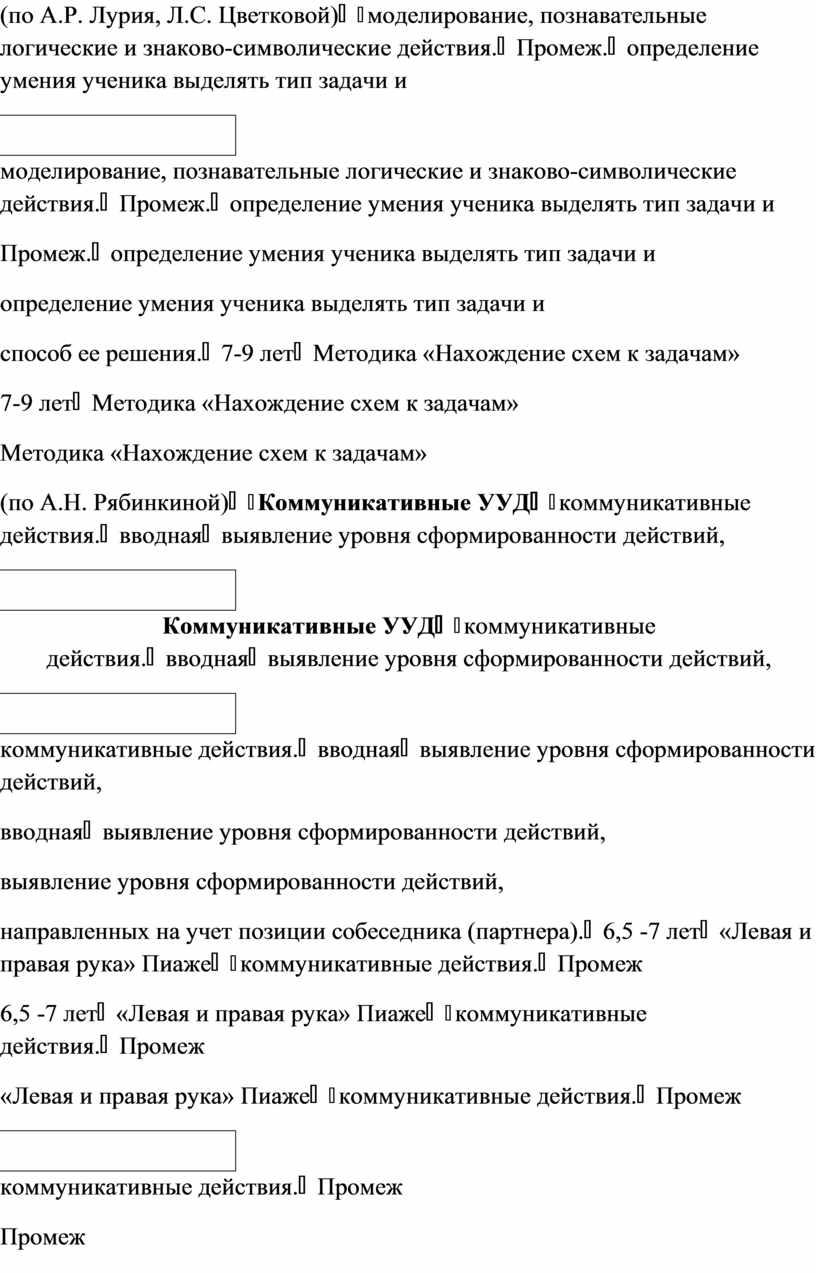 А.Р. Лурия, Л.С. Цветковой) моделирование, познавательные логические и знаково-символические действия