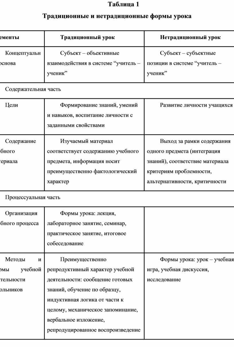 Таблица 1 Традиционные и нетрадиционные формы урока