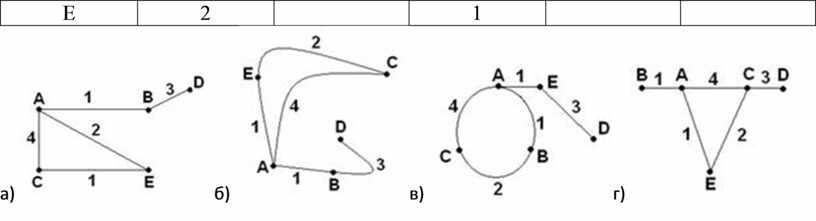 Е 2 1 а) б) в) г)