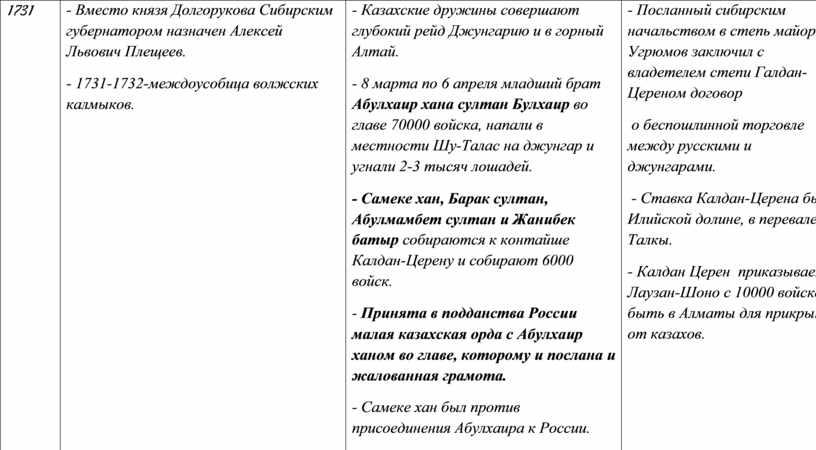 Вместо князя Долгорукова Сибирским губернатором назначен