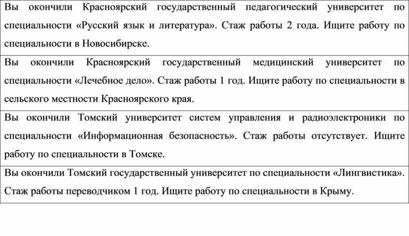 Вы окончили Красноярский государственный педагогический университет по специальности «Русский язык и литература»