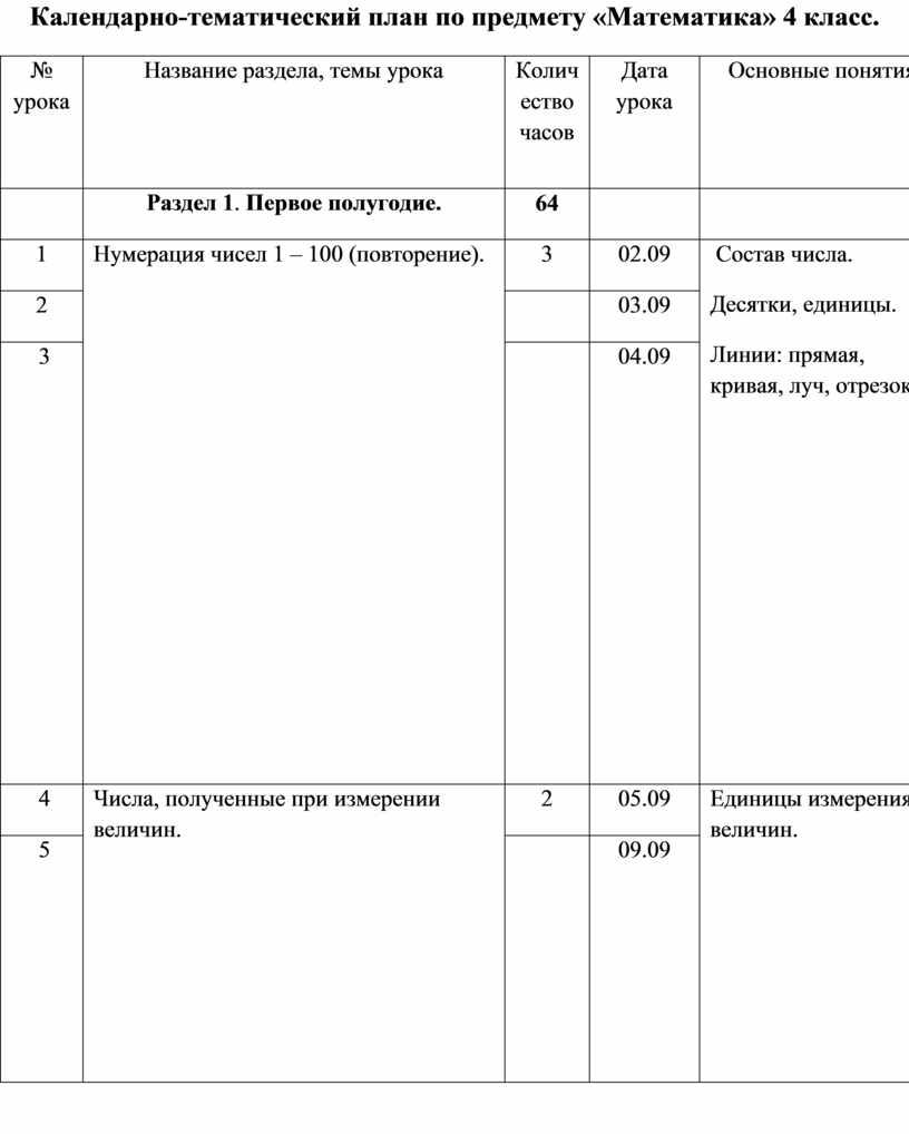 Календарно-тематический план по предмету «Математика» 4 класс