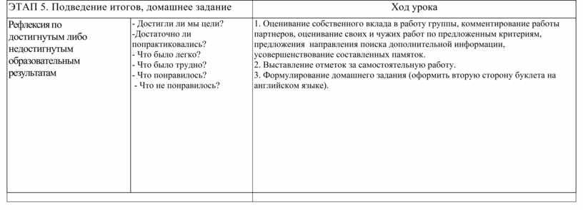 ЭТАП 5. Подведение итогов, домашнее задание