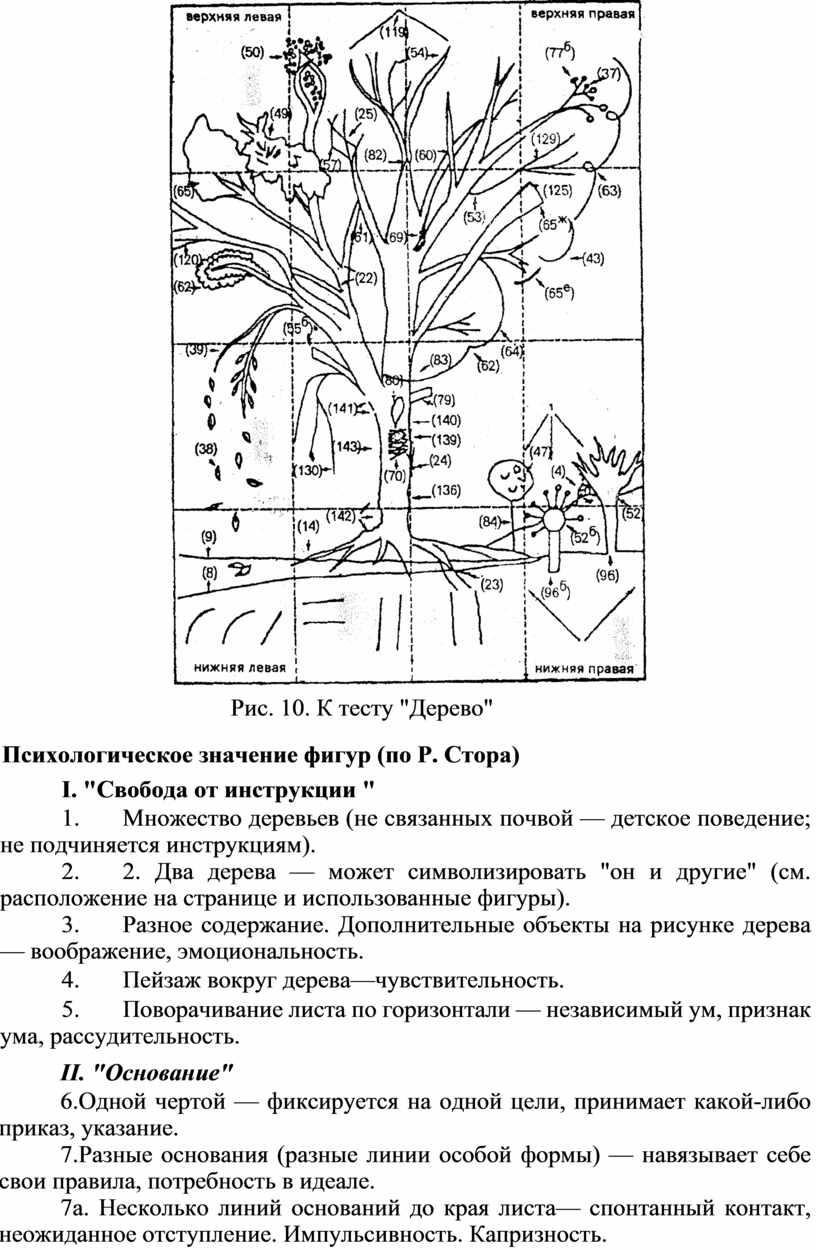 """Рис. 10. К тесту """"Дерево"""" Психологическое значение фигур (по"""