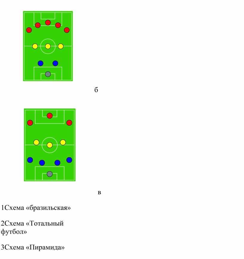 Схема «бразильская» 2Схема «Тотальный футбол» 3Схема «Пирамида»