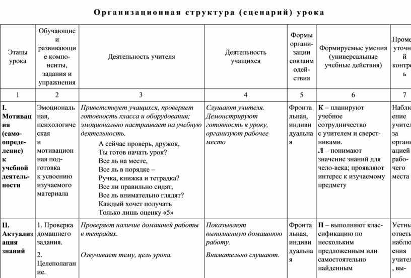 Организационная структура (сценарий) урока