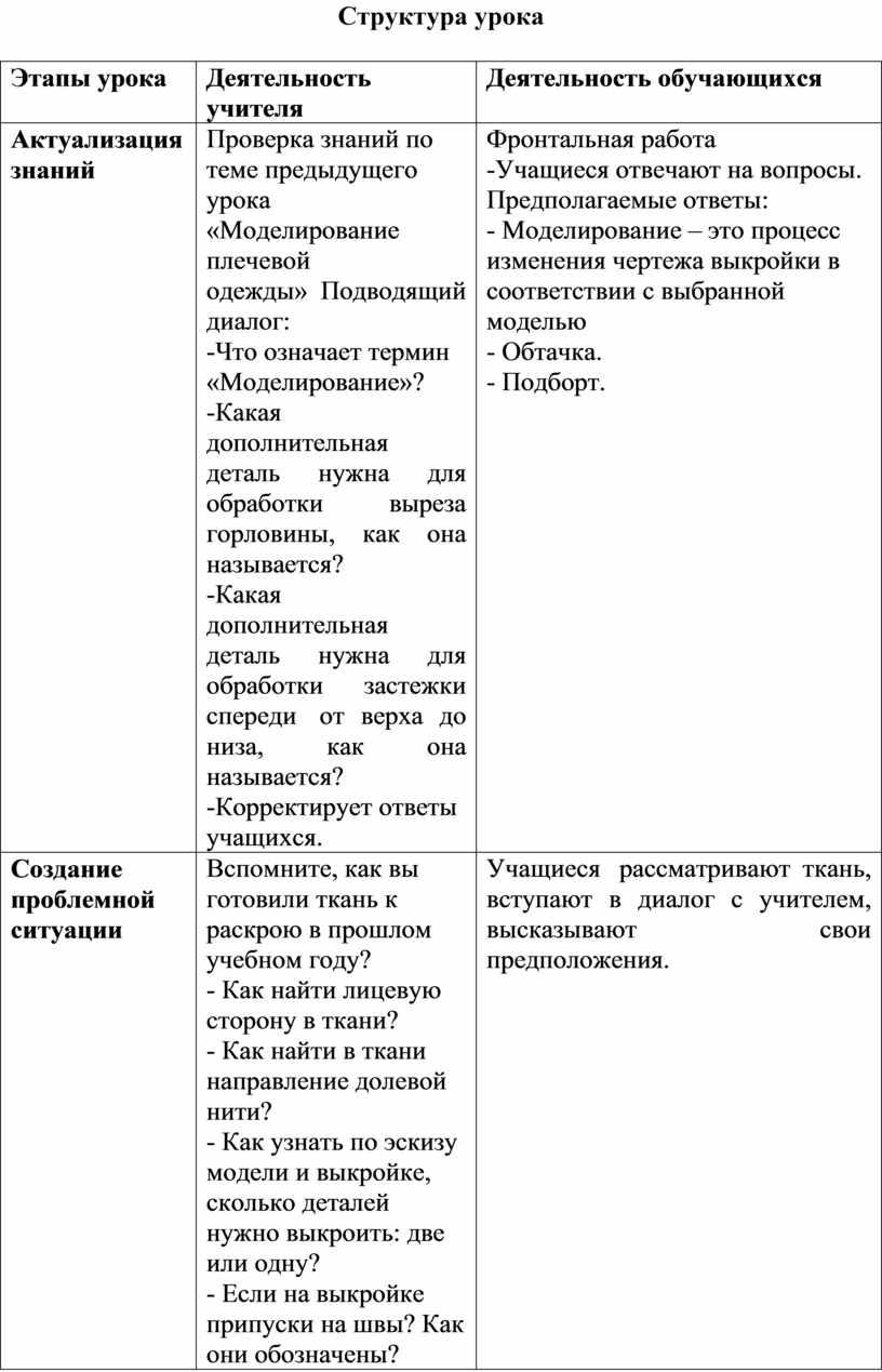 Структура урока Этапы урока