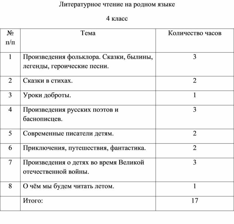 Литературное чтение на родном языке 4 класс № п/п