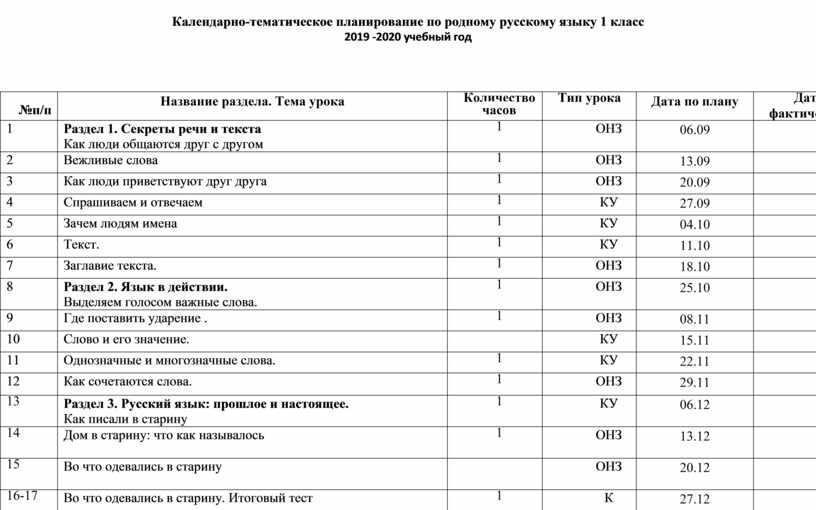 Календарно-тематическое планирование по родному русскому языку 1 класс 2019 -2020 учебный год №п/п