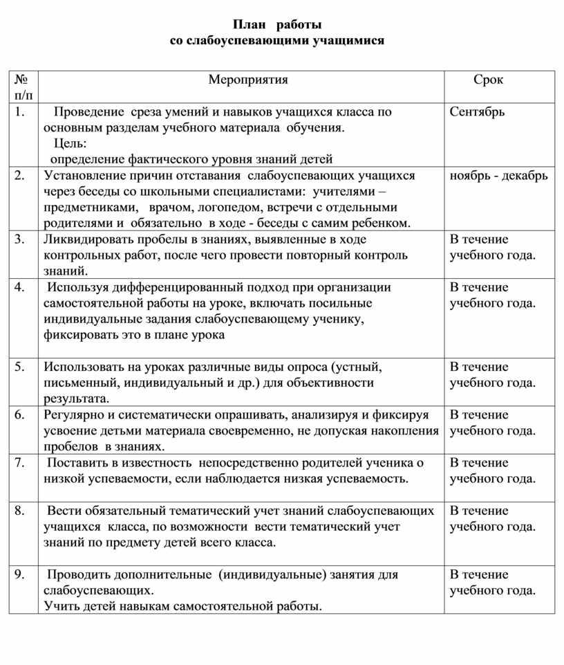 План работы со слабоуспевающими учащимися № п/п