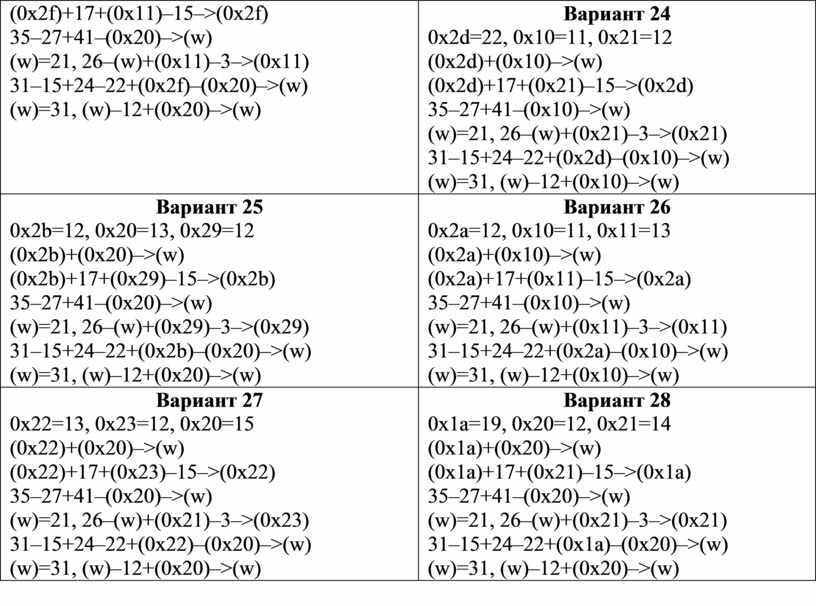 Вариант 24 0x2d=22, 0x10=11, 0x21=12 (0 x 2 d )+(0 x 10)–>( w ) (0x2d)+17+(0x21)–15–>(0x2d) 35–27+41–(0x10)–>(w) (w)=21, 26–(w)+(0x21)–3–>(0x21) 31–15+24–22+(0x2d)–(0x10)–>(w) (w)=31, (w)–12+(0x10)–>(w)