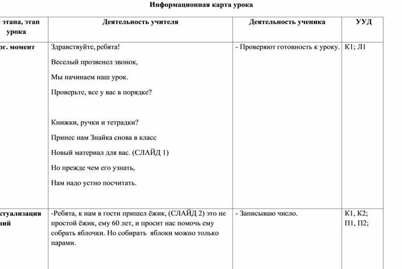 Информационная карта урока № этапа, этап урока