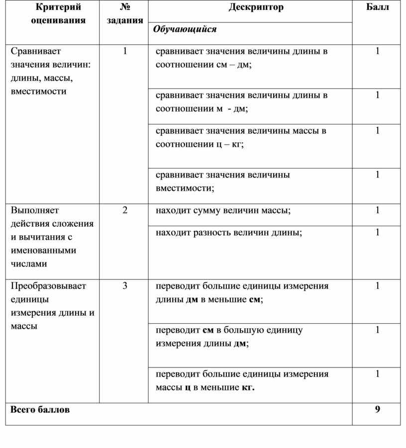 Критерий оценивания № задания