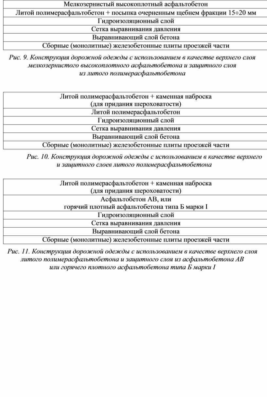 Мелкозернистый высокоплотный асфальтобетон