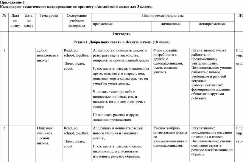 Приложение 2 Календарно- тематическое планирование по предмету «Английский язык» для 3 класса
