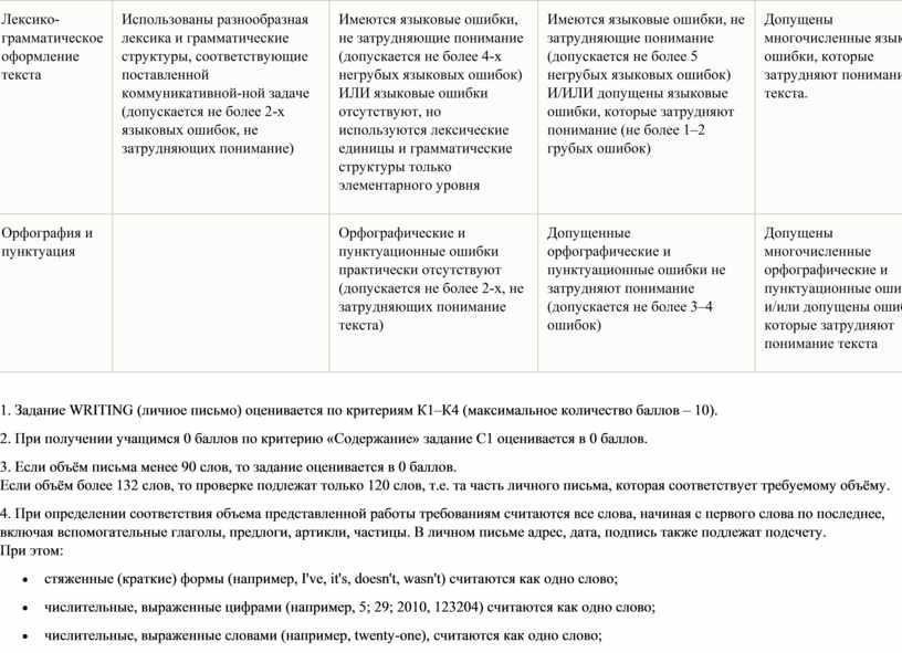 К3 Лексико-грамматическое оформление текста