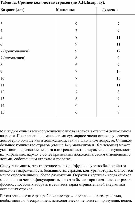 Таблица. Среднее количество страхов (по