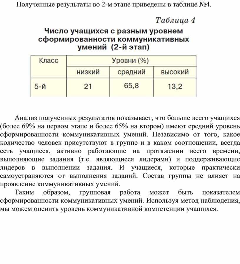 Полученные результаты во 2-м этапе приведены в таблице №4