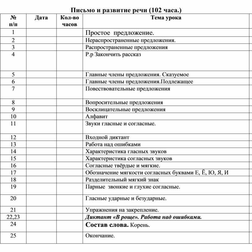 Письмо и развитие речи (102 часа