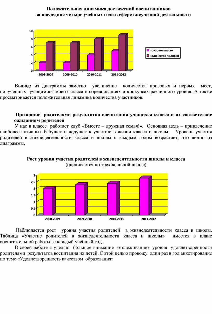 Положительная динамика достижений воспитанников за последние четыре учебных года в сфере внеучебной деятельности