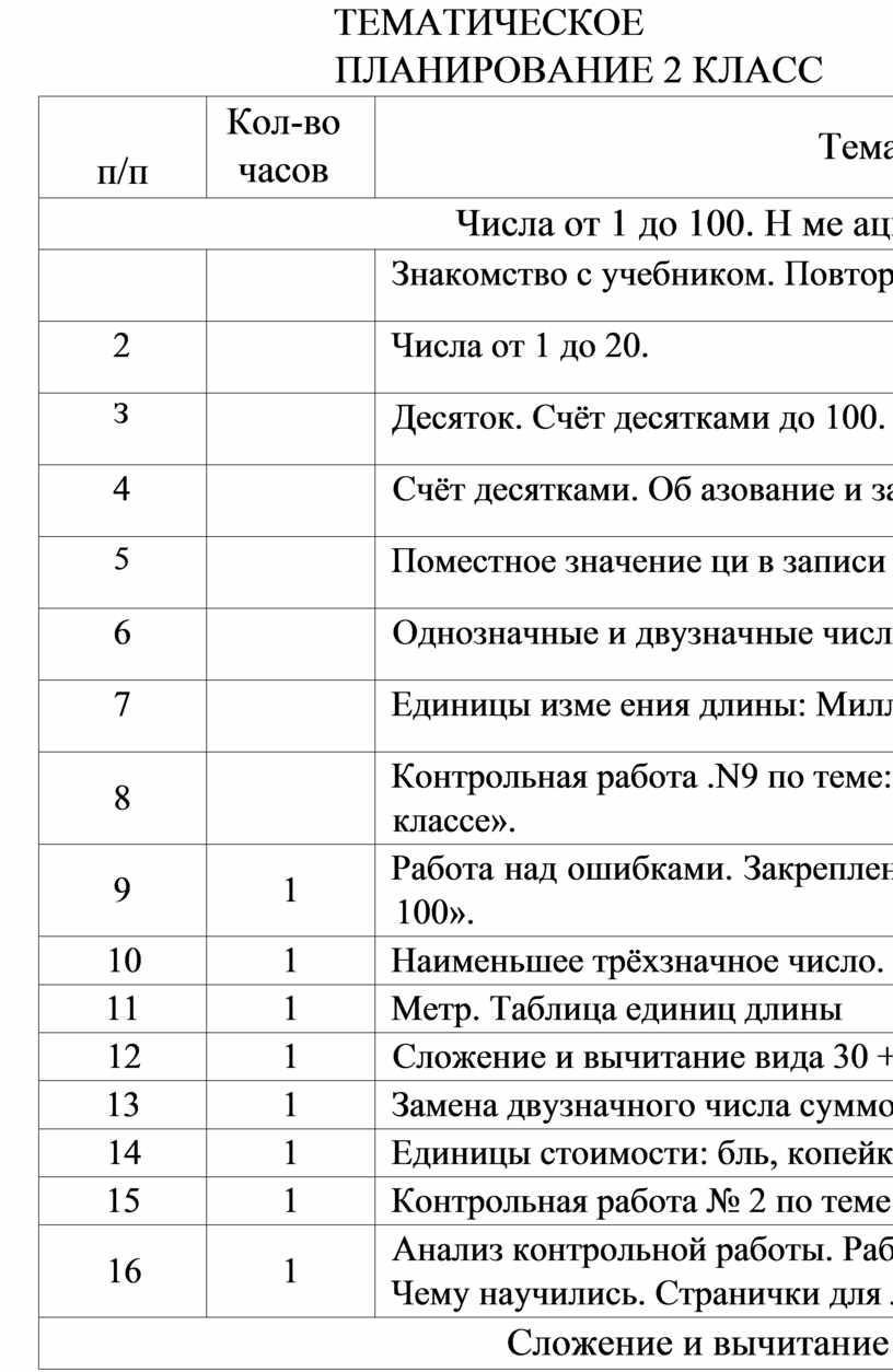 ТЕМАТИЧЕСКОЕ ПЛАНИРОВАНИЕ 2 КЛАСС п/п