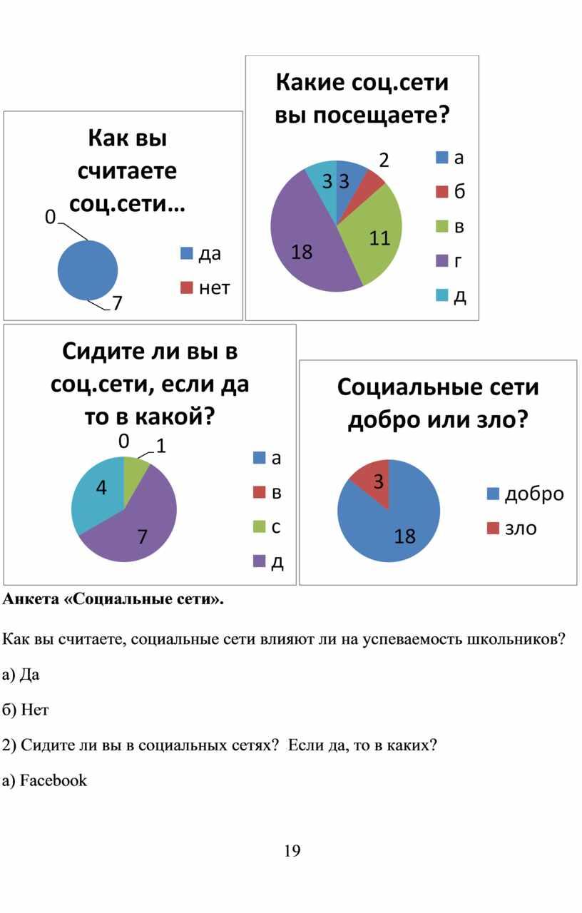 Анкета «Социальные сети». Как вы считаете, социальные сети влияют ли на успеваемость школьников? a )
