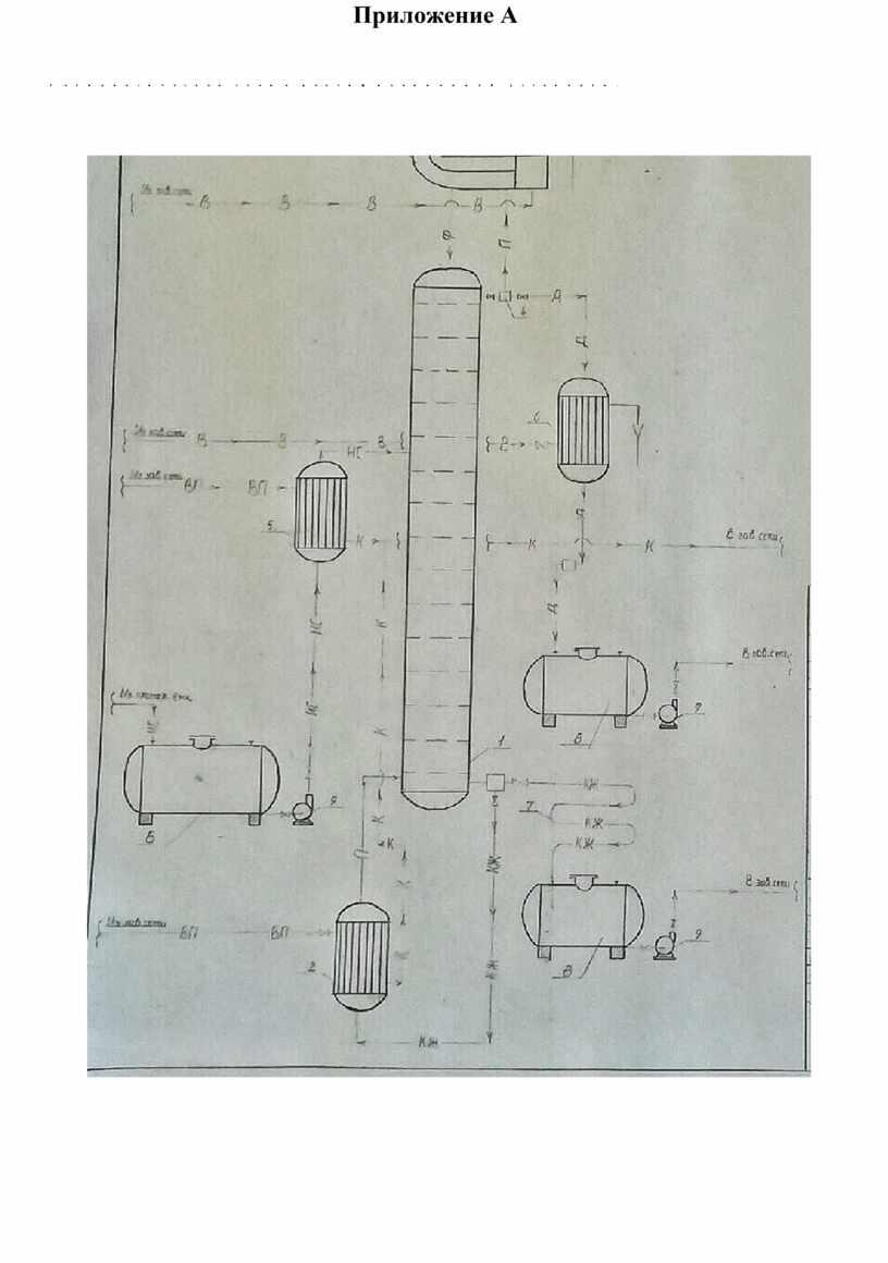Приложение А Технологическая схема ректификационной установки