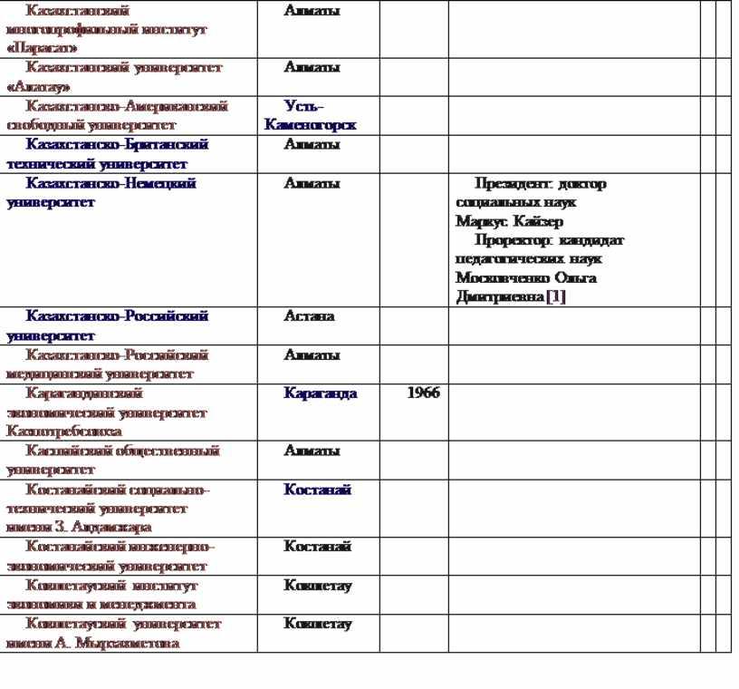 Казахстанский многопрофильный институт «Парасат»