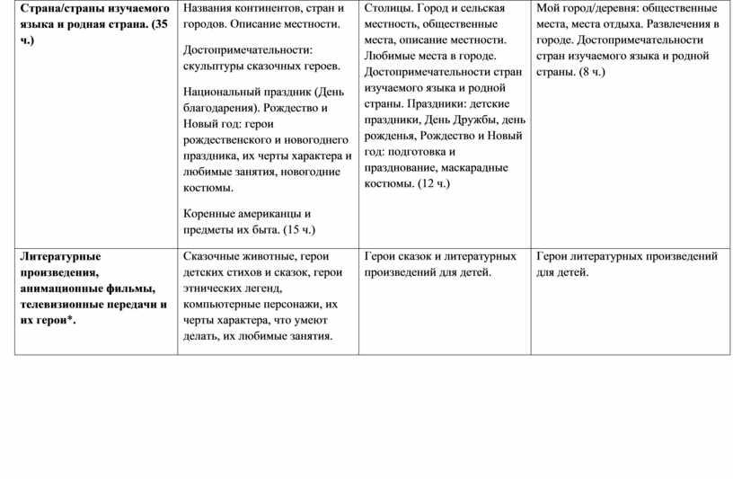 Страна/страны изучаемого языка и родная страна