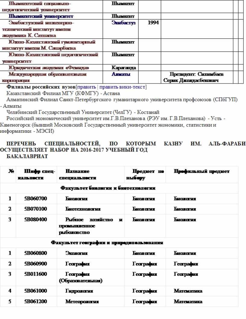 Шымкентский социально-педагогический университет