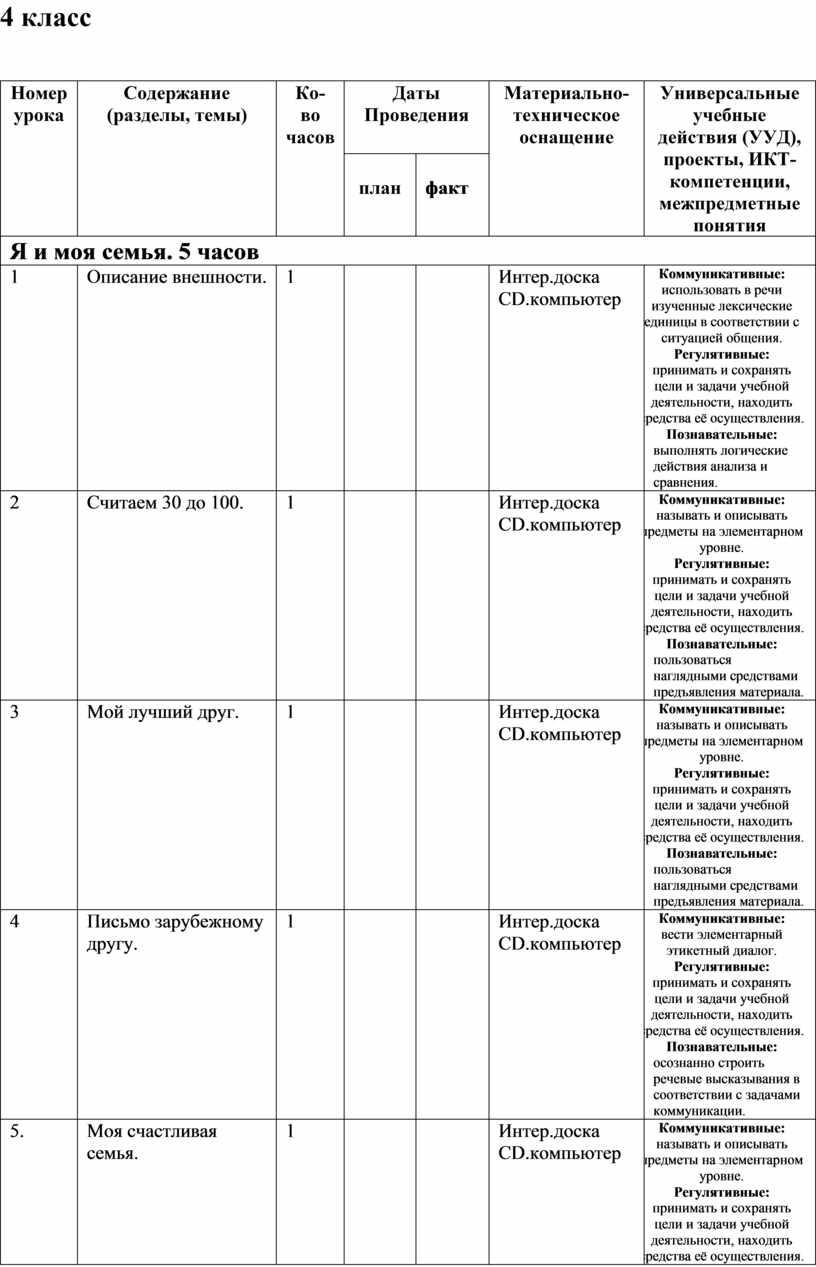 Номер урока Содержание (разделы, темы)