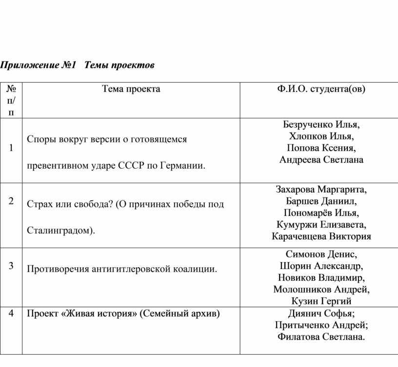 Приложение №1 Темы проектов № п/п