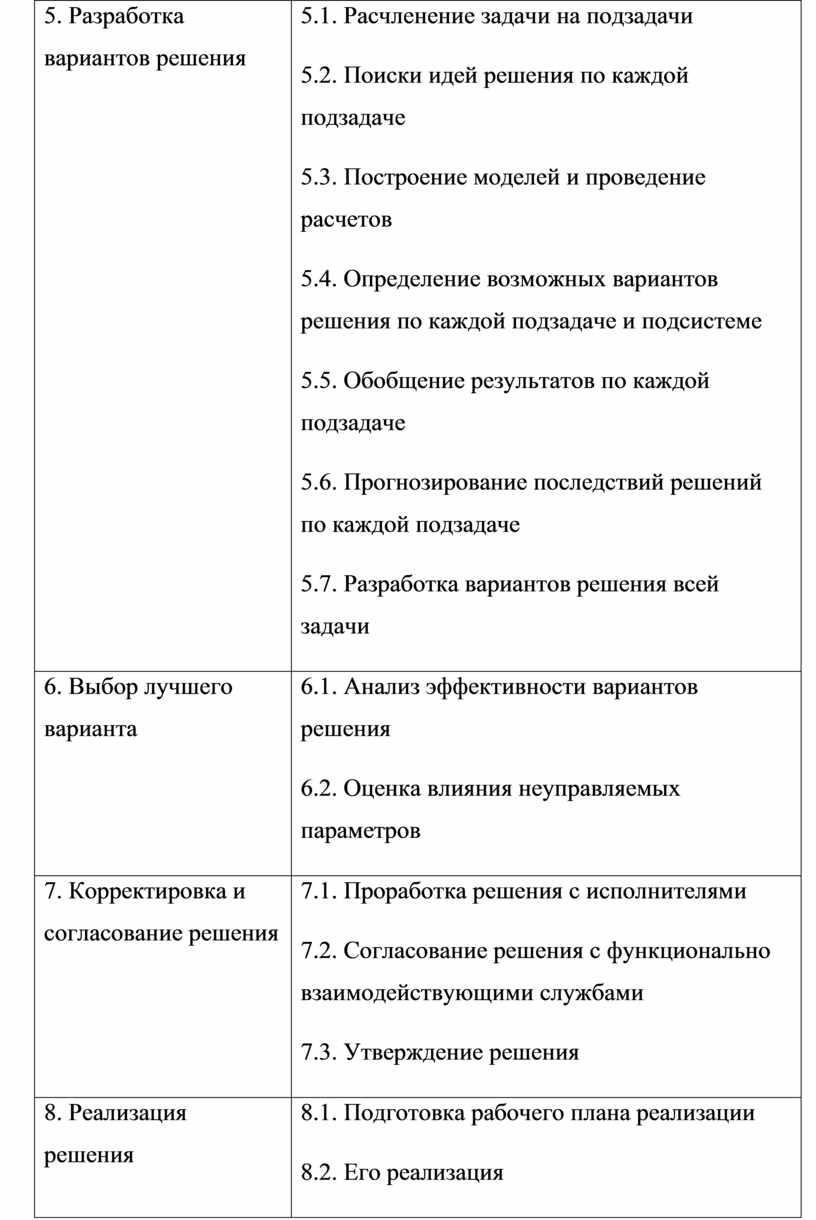 Разработка вариантов решения 5