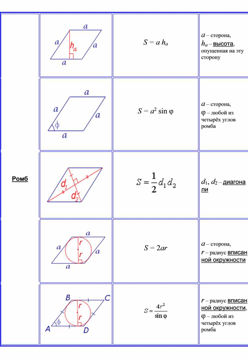 Ромб S = a h a a – сторона, h a – высота , опущенная на эту сторону