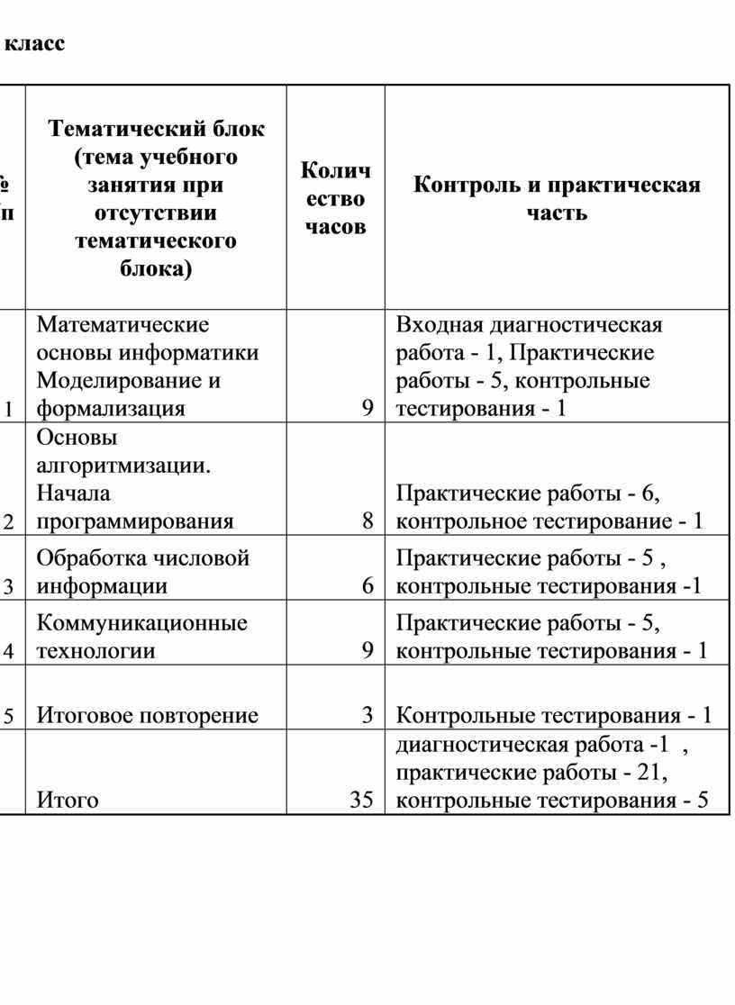 Тематический блок (тема учебного занятия при отсутствии тематического блока)