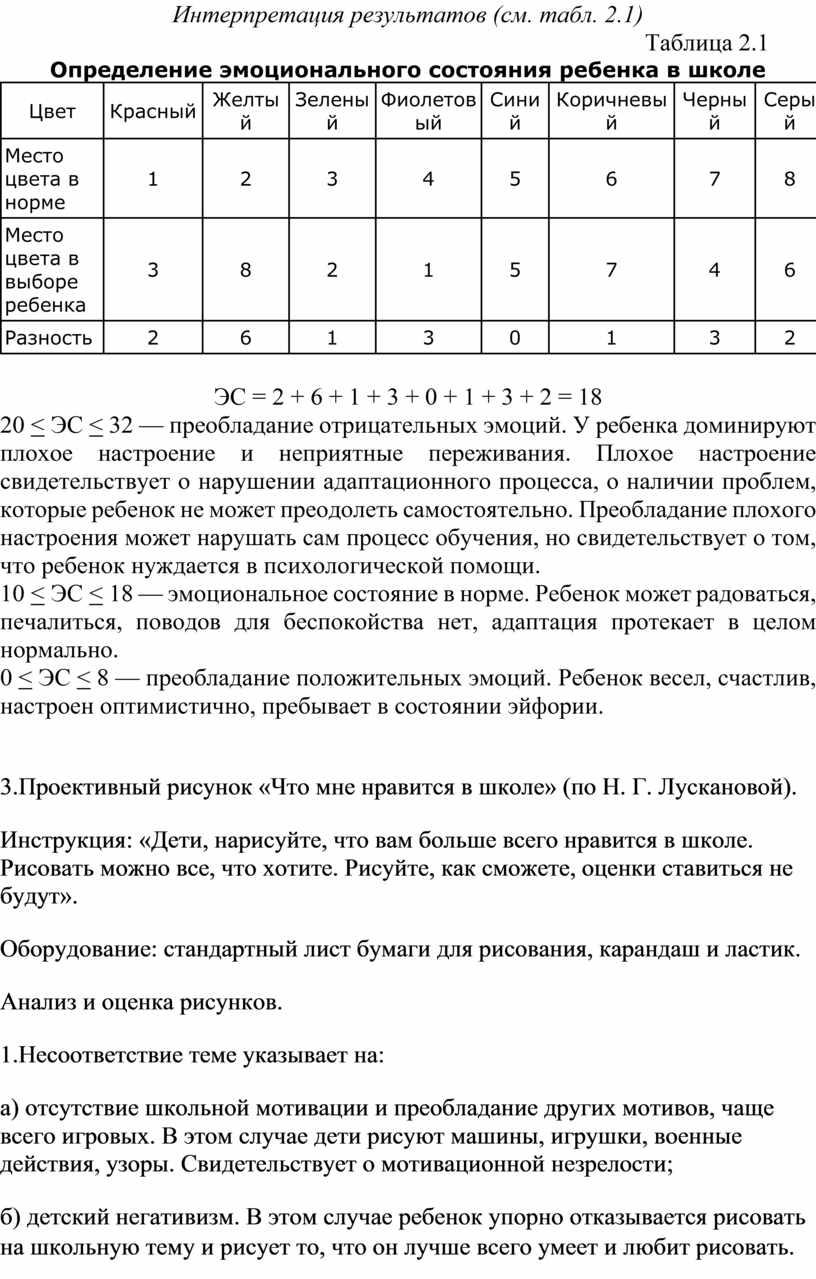 Интерпретация результатов (см