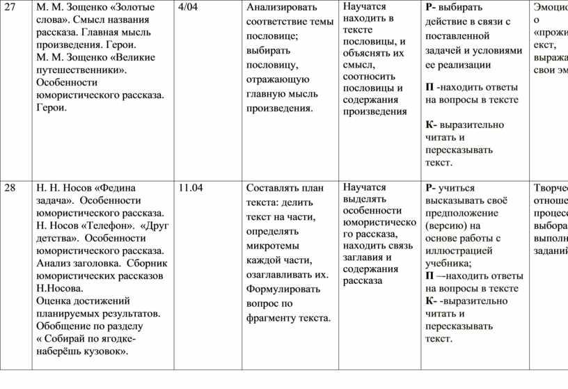 М. М. Зощенко «Золотые слова»