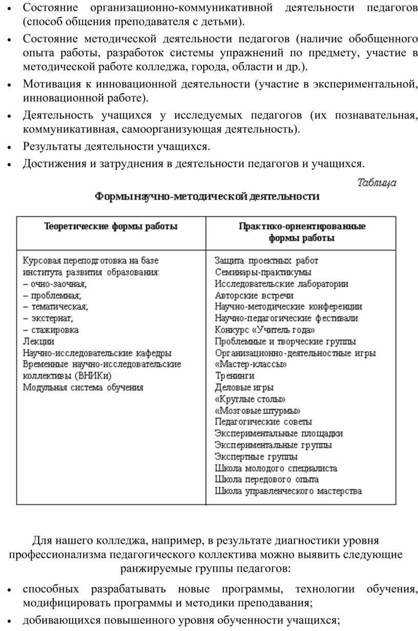 Состояние организационно-коммуникативной деятельности педагогов (способ общения преподавателя с детьми)