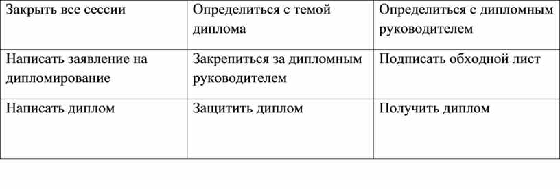 Закрыть все сессии Определиться с темой диплома