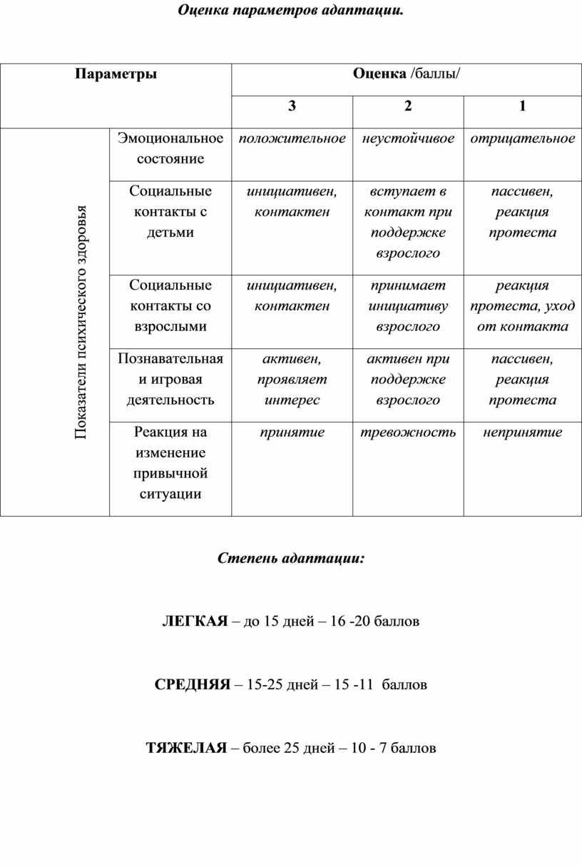 Оценка параметров адаптации.