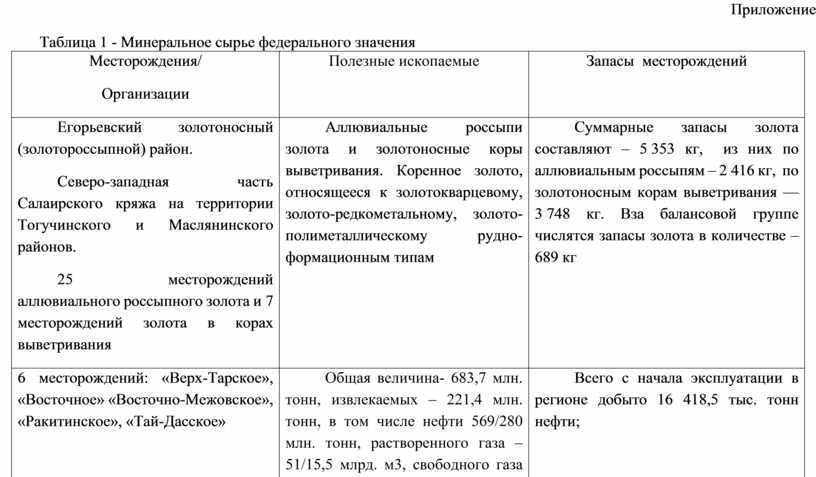 Приложение Таблица 1 - Минеральное сырье федерального значения