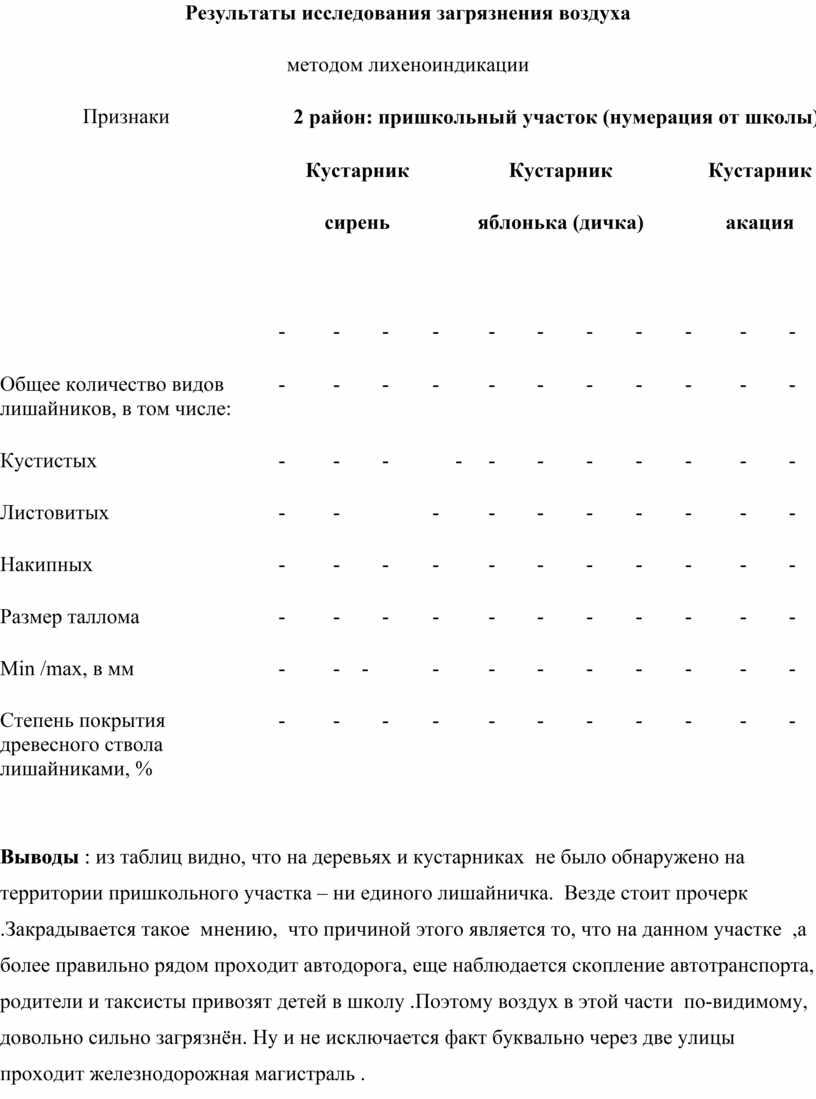 Результаты исследования загрязнения воздуха методом лихеноиндикации