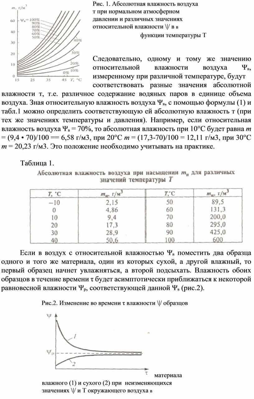 Рис. 1. Абсолютная влажность воздуха т при нормальном атмосферном давлении и различных значениях относительной влажности \|/ в в функции температуры